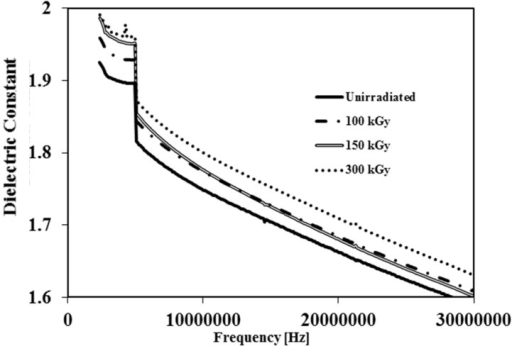 Dielectric constant vs. frequency of unirradiated and irradiated PVDF membranes by 100 kGy, 150 kGy and 300 kGy.