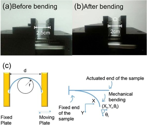 The photo and schematic diagram of the bending device. (a) The initial state. (b) The final state. (c) The schematic diagram of the bending test.