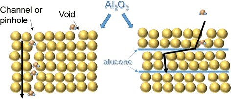 The schematic diagram of water vapor permeation for Al2O3and Al2O3/alucone hybrid film in air.