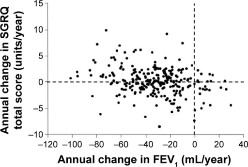 The relationship between the annual change in postbronchodilator FeV1.Note: The annual change in SGRQ total score is negatively correlated with the annual change in FEV1 (r=−0.27, P<0.001, n=261).Abbreviations: FEV1, forced expiratory volume in 1 second; SGRQ, St George's Respiratory Questionnaire.