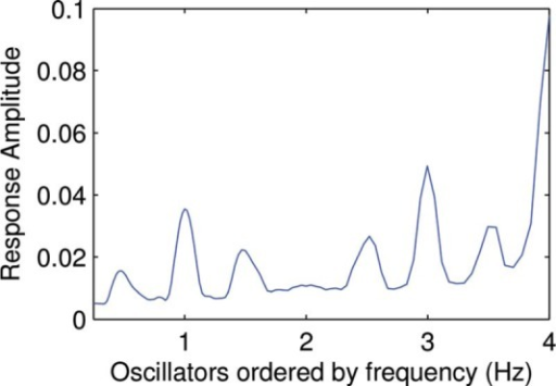 An example of an activation pattern generated by feeding the resonance model a rhythm with IOIs 0.25 s, 0.5 s, and 0.25 s.