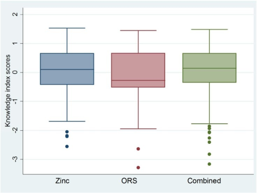 Boxplots* showing ORS, zinc and combined ORS and zinc knowledge index scores for public sector ASHAs and AWWs.*Boxplots are centered on the mean, which is approximately zero, and display a horizontal line at the median. ** Skewness and kurtosis estimates generated in Stata 12.0 [12]: Zinc (-0.91; 3.56); ORS (-0.40; 2.81); Combined (-1.08; 4.14).