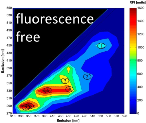 Contour plot of an excitation-emission matrix measured with the BioView® sensor from S. cerevisiae cultivation with fluorescence maxima of flavin (1); riboflavin (2); NADH (3); NADPH (4); pyrodoxin (5); tryptophan (6) and tyrosine (7).