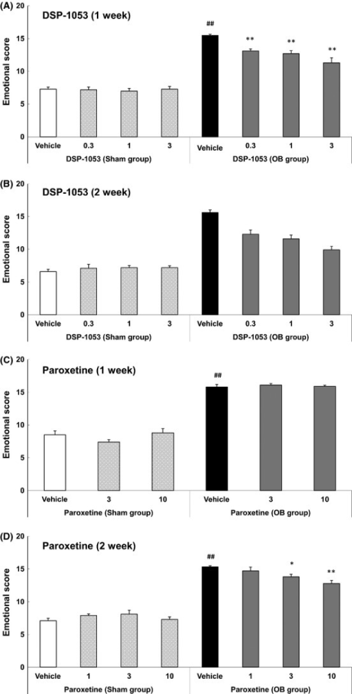 Effects of DSP-1053 (A and B) and paroxetine (C and D) on emotional score in sham-operated and olfactory bulbectomized (OB) rats. Each bar represents the mean ± SEM (n = 9–10 per group). ##P < 0.01 OB group versus sham-operated group (t-test with two-sided significance of 5%). *P < 0.05, **P < 0.01 versus vehicle-treated subgroup in OB group (parametric Dunnett's multiple comparison test with two-sided significance of 5%).