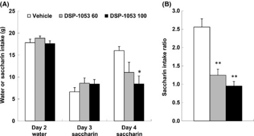 Effect of DSP-1053 on saccharin consumption in rat conditioned taste aversion test. (A) Each bar represents the mean ± SEM of water or saccharin consumption (g) on each day (n = 6). (B) Each bar represents the mean ± SEM of saccharin consumption ratio of day 4/day 3. *P < 0.05, **P < 0.01, compared with the vehicle-treated group using Tukey's test.