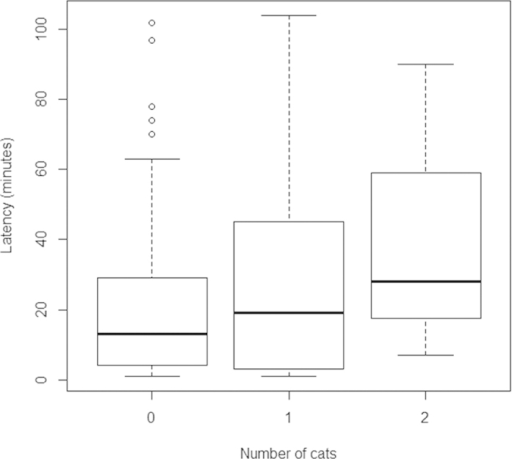 Differences in average time taken for birds to use a novel source of food (expressed in minutes) on y-axis, related to the presence and number of cats (x-axis) in the study area.