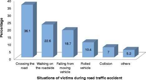 Situations of victims during road traffic accident, January—March 2013