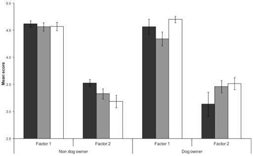 Mean scores (± one standard error) for factors related to ecosystem benefits of conservation (Factor 1) and single species benefits of conservation (Factor 2) in relation to respondents beach use (black bars represent yearly, grey bars monthly, and white bars weekly) and dog walking on beaches (dog owners, non-dog owners).