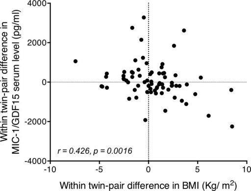 Correlation of monozygotic within-pair differences in MIC-1/GDF15 serum levels and within-pair differences in BMI.Correlation between within twin-pair difference in serum MIC-1/GDF15 levels and within twin-pair difference in BMI (n = 72 twins), performed by Spearman regression, identifies a highly significant correlation. In general the twin of the twin pair with a higher serum MIC-1/GDF15 level generally had a lower BMI than their identical twin pair. The reverse was also true.