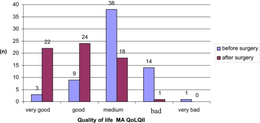 An analysis of changes in the quality of life pre- and post-surgery, as determined with the Moorhead-Ardelt Quality of Life Questionnaire II