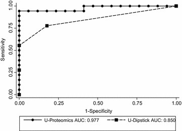 Receiver Operating Characteristics (ROC) analysis of urine proteomics (CKD273 classifier) and albuminuria (dipstick) for diagnosing patients with CKD. AUC area under curve.