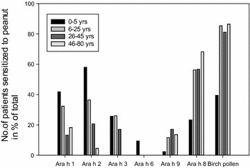 Sensitization pattern of specific IgE-antibodies to the peanut allergens and birch pollen extract in the four age groups showing highest frequency of sensitization to Ara h 2 in the youngest age groups, and highest frequency of sensitization to Ara h8 from the age of 6 years and in the older age groups