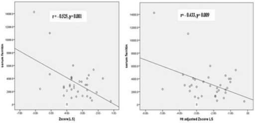 A. Correlation between BMD Z score LS and the mean yearly serum ferritin among the patient group. B. Correlation between BMD HAZ -Z LS and the mean yearly serum ferritin among the patient group.