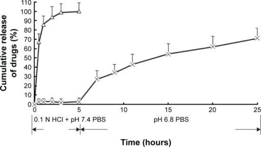In vitro release profiles of different mesalamine formulations.Notes: Release experiments were carried out in 0.1 N HCl (2 hours), PBS at pH 7.4 (3 hours), and PBS at pH 6.8 (20 hours), at 37°C±0.5°C. Each point represents the mean value of three different experiments ± SD. ×, mesalamine-coated microparticles; Δ, mesalamine suspensions; n=3.Abbreviations: PBS, phosphate-buffered saline; SD, standard deviation.
