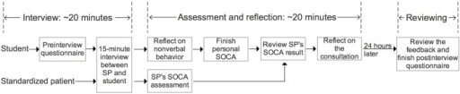 Workflow for the EQClinic consultation. SOCA: Student-Patient Observed Communication Assessment; SP: standardized patient.