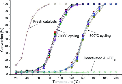 Light-off curves for catalysts with 1.2% Au-RANR and commercial Au–TiO2 after multiple 700 and 800 °C heating cycles (10 cycles in total).