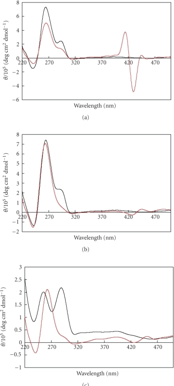 CD spectra of d(T2G4)4 (25 μM) with (red) or without (black) porphyrin 5 (75 μM) in buffer containing 100 mM KCl and 50 mM Tris-HCl (pH 7.5) (a), in 100 mM KCl (b), and in water (c) at 0°C.
