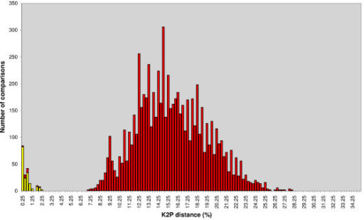 K2P distance graph of coxI filarioid nematodes. Frequency distribution of intraspecific and interspecific genetic divergences in morphologically identified filarioid nematodes. Graph shows 877 intraspecific and 21775 interspecific comparisons across 46 filarioid species. Distances were generated after alignment with MUSCLE, and calculated with MEGA (pairwise deletion), using Kimura's two parameter substitution model.
