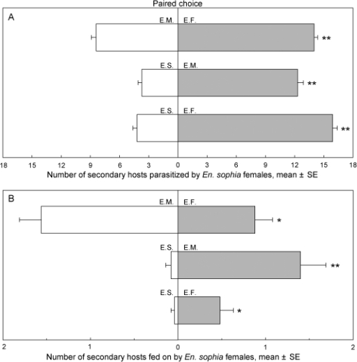 Number of secondary hosts parasitized (A) and fed on (B) by two En. sophia female adults during 48-h exposure under paired choice conditions.The paired bars with an '*' or '**' indicate that the means differ significantly at P<0.05 or P<0.01 (paired t-test), respectively. Secondary hosts∶ E.S. = En. sophia, E.F. = En. formosa, E.M. = Er. melanoscutus.
