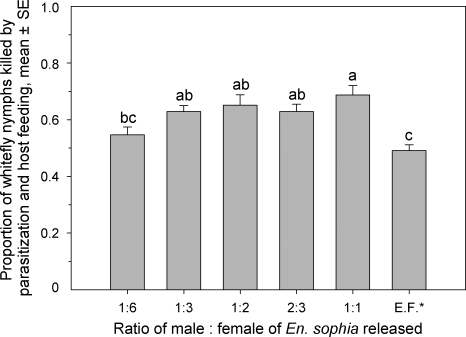 Proportion of total whitefly nymphs killed due to parasitism and host feeding by En. sophia with different released ratio of male: female and En. formosa.The same letters above bars in each figure indicate that means do not differ significantly (P>0.05, Tukey's HSD test). E.F. - En. formosa.