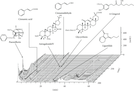 3D-HPLC profile of kigikenchuto. The peaks of guiding compounds included in each crude-drug component of kigikenchuto— paeoniflorin, cinnamic acid, cinnamaldehyde, astragaloside IV, glycyrrhizin, 6-gingerol, ligustilide, and so forth,—are presented.