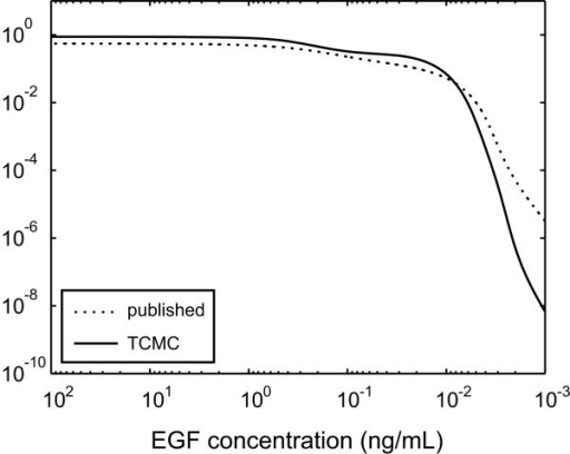 Integrated response of ERK-PP activity, measured in mol · min/m3, as a function of input EGF concentrations.