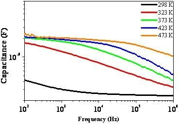 C-f curves at different temperatures on the as-fabricated Pt/CCTO/IrO2 capacitors.