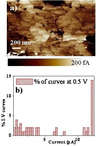 C-AFM current map (a) collected on CCTO thin films, I-Vs acquired in a 10 × 10 matrix and its distribution histogram