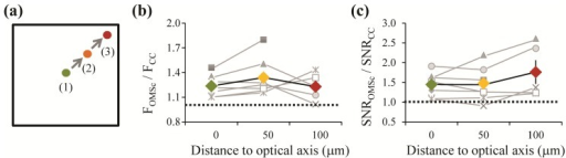 Spatial dependence of wavefront correction for the conventional DMM configuration. (a) Experimental protocol: an optimization was performed at the center of the field of view (1), at a particular cortical location. The cortical location was moved across the field of view at distances of 50 μm (position 2) or 100 μm (position 3) away from the optical axis and the fluorescence and SNR obtained using the optimized mirror shape (OMSc) and in control conditions (CC) were measured. The change in fluorescence (b) and SNR (c) across the field of view using the OMSc performed at position 1. There was no significant change in these parameters with distance to the optical axis (p > 0.08, paired t-test). Grey symbols: individual experiments, colored symbols: mean, black bars: sem.