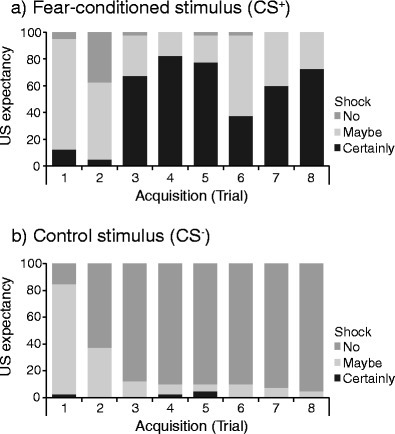US-expectancy ratings: Percentages of responses in each of the three response categories (i.e., certainly shock, maybe, and no shock) for the (a) fear-conditioned (CS+) and (b) control (CS–) stimuli