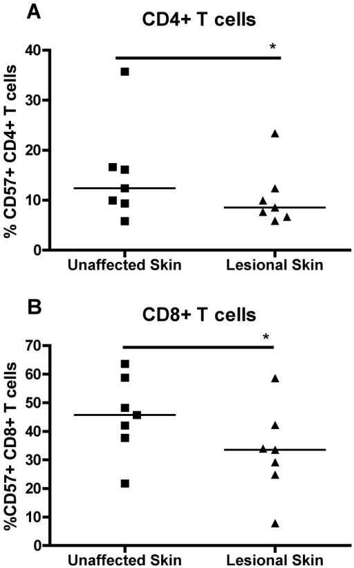 CD57 expression on T cells of psoriasis patients.CD57 expression on (A) CD4+ T cells and (B) CD8+ T cells from the skin of psoriasis patients (n = 7). * = p<0.05.