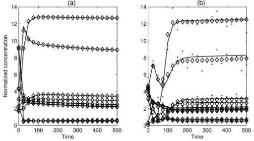 "The dynamic profiles of two trials. Solid lines represent the ""true"" time-series data without noise, dots represent the measured time-series data with added artificial noise, and diamonds represent the estimated time-series data produced by the model: (a) noise free condition (b) 10% random noise condition."