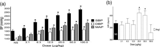 Effect of angiotensin I on BP (a) and HR (b). Values are presented as mean ±. SEM. * indicates statistical significance.