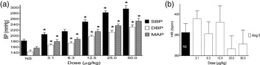 Effect of angiotensin II on BP (a) and HR (b). Values are presented as mean ± SEM. * indicates statistical significance.