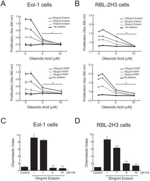 OA abrogated in vitro biological functions on EoL-1 and RBL-2H3 cells.EoL-1 (A,C) and RBL-2H3 (B,D) cells were incubated with the indicated stimuli in presence or absence of different concentrations of OA. (A,B) Cell proliferation was assayed 24 h after stimulation. (C,D) Cell migration was measured as described in Materials and Methods. Bars represent means ± SD. (*P<0.001 vs unstimulated cells; **P<0.001 vs stimuli without triterpene; n = 3).