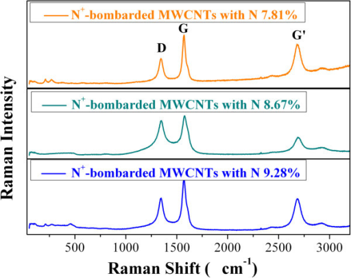Raman spectra for N+-bombarded MWCNTs with three N atomic percentages.