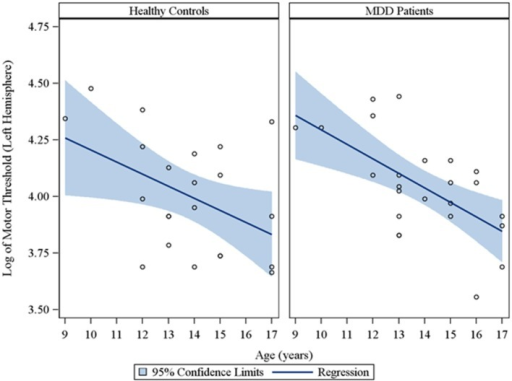 Scatterplots of the log transformed MT values (left hemisphere) against age, with a fitted regression line and 95% confidence limits, by healthy controls and MDD patients. Note: The interaction of group with age indicated that the slope of the regression of motor threshold on age was similar for both healthy controls and MDD patients in the left hemisphere (p = 0.61).