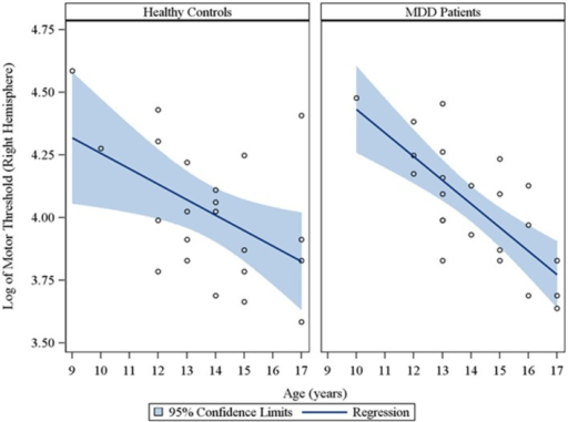 Scatterplots of the log transformed MT values (right hemisphere) against age, with a fitted regression line and 95% confidence limits, by healthy controls and MDD patients. Note: The interaction of group with age indicated that the slope of the regression of motor threshold on age was similar for both healthy controls and MDD patients in the right hemisphere (p = 0.28).
