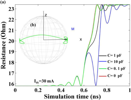 When Idc = 30 mA. (a) Time-evolved STO resistance for C = 0, 0.1, 1, and 10 pF, respectively. (b) Free-layer magnetization switching trajectory for C = 0.1 pF.
