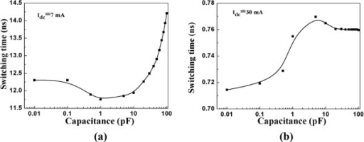 STO free-layer magnetization switching time dependence on capacitance when (a)Idc = 7 mA and (b)Idc = 30 mA.