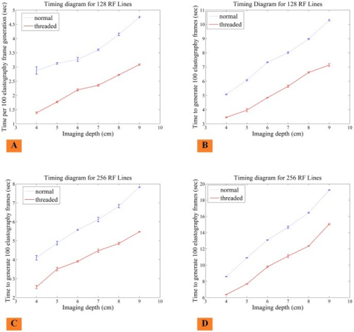 Timing graph to show speed comparison of multi-stream e | Open-i