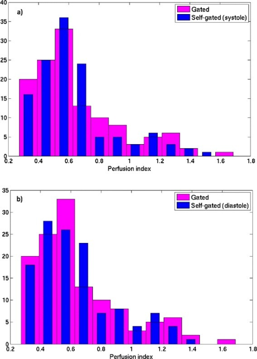Histogram plot showing the distribution of the MBF parameter using a) self-gated systole and b) self-gated diastole, along with the gated acquisition MBFs. The histograms were created from the seven datasets, three slices each with six regions in each slice.