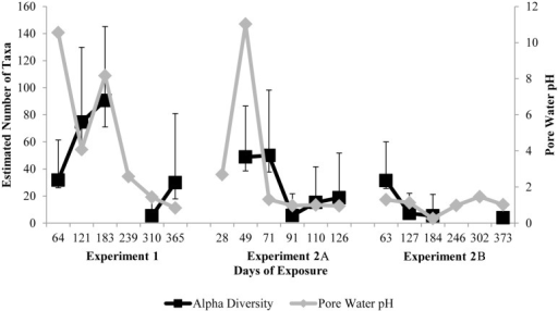 Estimated bacterial community α-diversity in corrosion products as judged by Chao1 using Illumina MiSeq V1V2 16S amplicon sequencing (black square) and estimated pore water pH (grey diamond) after one to twelve months of exposure in a manhole environment.Error bars indicate 95% confidence intervals for 1,000 bootstrap calculations of Chao1.