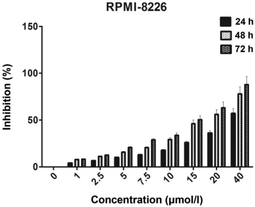 Cells were treated with various concentrations of curcumin for 24, 48 and 72 h prior to the determination of cytotoxicity by an MTT cell proliferation assay. Each value is expressed as the mean ± standard deviation of six measurements.