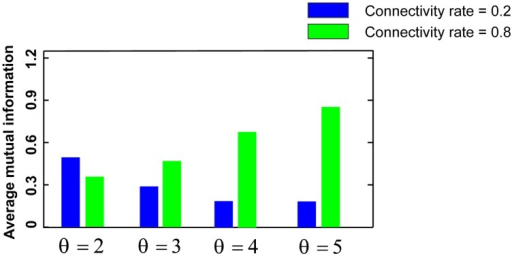 Mutual information for low and high connectivity rates. The average mutual information for a low connectivity rate equal to 0.2 is decreased by increasing firing threshold while it is increased for high connectivity rate equal to 0.8.