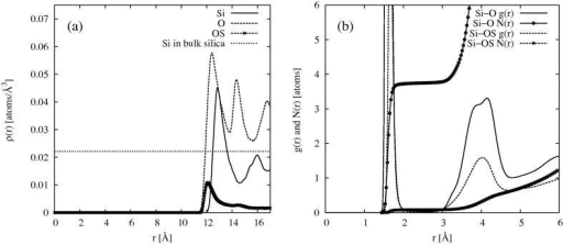 (a) Density profile of Si (solid), O (dashed) and OS (dashed, crosses) of the simulated dry MCM41 substrate. Also shown is the expected bulk density of Si atoms (dotted). (b) Si–O (solid) and Si–OS (dashed) radial distribution functions, together with the corresponding running coordination numbers,  (solid, circles) and  (dashed, crosses).