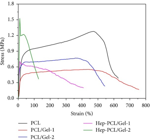 Mechanical properties of PCL and PCL/Gel scaffolds with or without heparization.