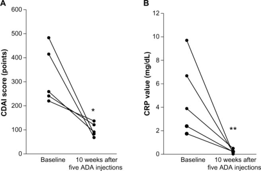 The overall changes in the CDAI scores (A) and CRP levels (B) from baseline to 10 weeks after five ADA injections for all five cases in this study.Note: (A) *P=0.024 vs baseline; N=5. (B) **P=0.038 vs baseline; N=5. The comparisons were made by using the Student's t-test. Copyright © 2012 by S. Karger AG, Basel. Adapted from Ozeki K, Tanida S, Mizoshita T, et al. Combination therapy with intensive granulocyte and monocyte adsorptive apheresis plus adalimumab: therapeutic outcomes in 5 cases with refractory Crohn's disease. Case Rep Gastroenterol. 2012;6(3):765–771.7Abbreviations: ADA, adalimumab; CRP, C-reactive protein; CDAI, Crohn's disease activity index.