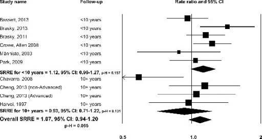 Omega-3 long chain-polyunsaturated fatty acids and total prostate cancer: biomarker studies, overall and by follow-up duration.