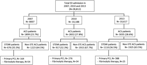 Patient distribution of the study population. ACS, acute coronary syndrome; ED, emergency department; Non-STE ACS, non-ST-elevation acute coronary syndrome; PCI, percutaneous coronary intervention; STEMI, ST-elevation myocardial infarction.